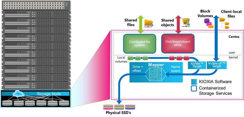 KumoScale Storage Services Architecture
