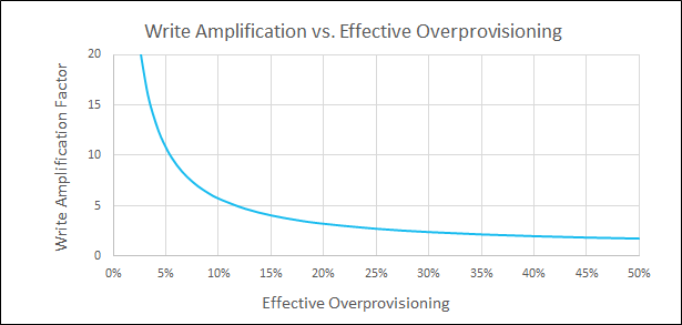 Graph - WAF vs. Effective OP